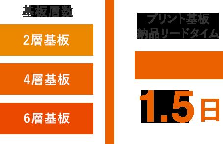 プリント基板修理納品リードタイム 超特急1.5日