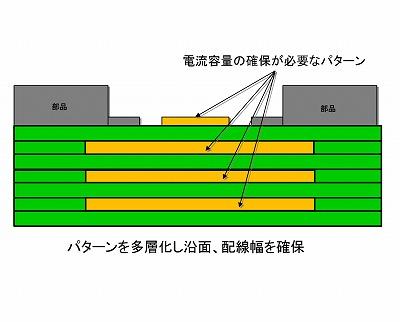 多層基板への変更で、大電流・高電圧対策